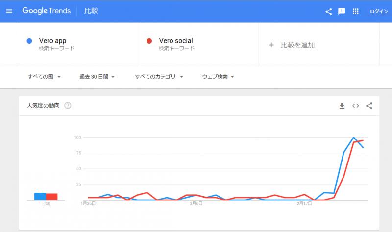 Instagram is dead?Next is VERO true social?Social media marketing news