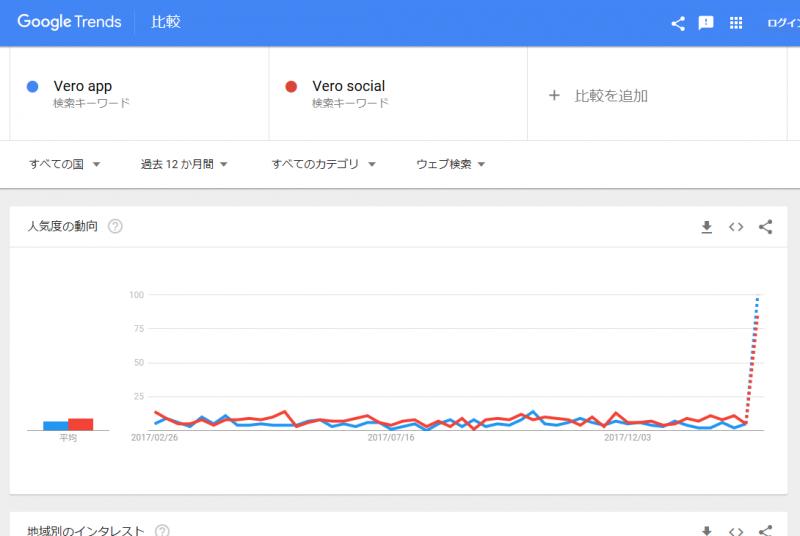Googleトレンド VERO app/VERO social 急上昇