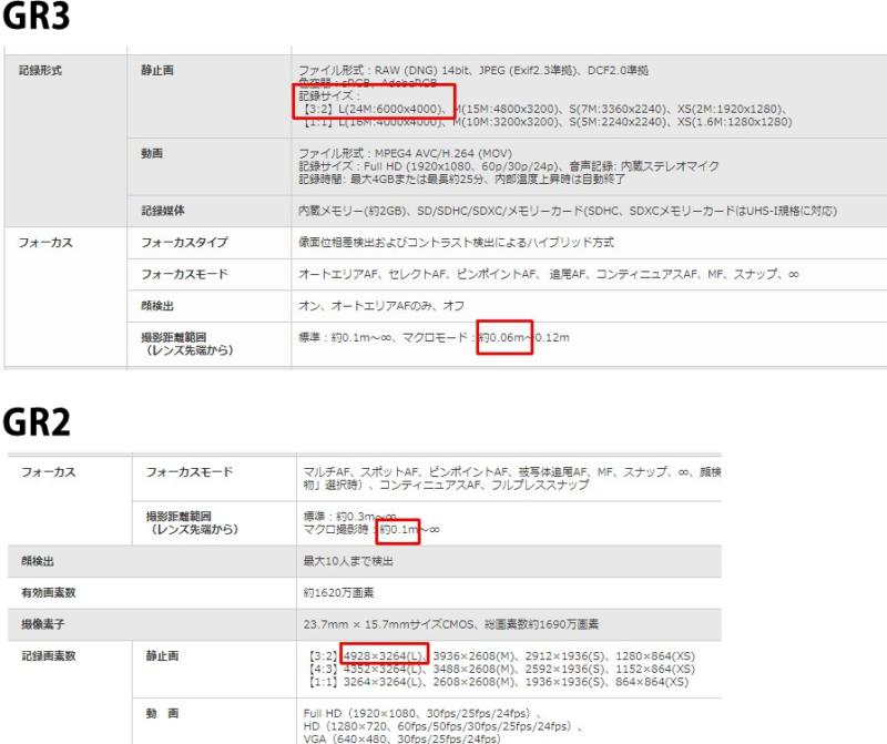 """Ricoh GR Ⅲ開発決定!リコーGR新作がフォトキナ2018で参考出品!2019年春発売予定!カメラ新作情報/最新ニュース速報 <h2>RICOH GRに新作!!GR3が開発中とGRブログで公式発表が!</h2>  <blockquote class=""""twitter-tweet"""" data-lang=""""en""""> <p dir=""""ltr"""" lang=""""ja"""">IGTVでもGRⅢ告知<a href=""""https://t.co/gtKtBP4e9y"""">https://t.co/gtKtBP4e9y</a><a href=""""https://twitter.com/hashtag/ricoh?src=hash&ref_src=twsrc%5Etfw"""">#ricoh</a> <a href=""""https://twitter.com/hashtag/gr3?src=hash&ref_src=twsrc%5Etfw"""">#gr3</a> <a href=""""https://twitter.com/hashtag/ricohgr?src=hash&ref_src=twsrc%5Etfw"""">#ricohgr</a> <a href=""""https://t.co/AysoFZlpYY"""">pic.twitter.com/AysoFZlpYY</a></p> — Koukichi Takahashi (@Koukichi_T) <a href=""""https://twitter.com/Koukichi_T/status/1044502181649338368?ref_src=twsrc%5Etfw"""">September 25, 2018</a></blockquote> <script async src=""""https://platform.twitter.com/widgets.js"""" charset=""""utf-8""""></script>  <h2>動画:IGTVでも動画でGR3の告知あり!</h2>  <blockquote class=""""instagram-media"""" style=""""background: #FFF; border: 0; border-radius: 3px; box-shadow: 0 0 1px 0 rgba(0,0,0,0.5),0 1px 10px 0 rgba(0,0,0,0.15); margin: 1px; max-width: 540px; min-width: 326px; padding: 0; width: calc(100% - 2px);"""" data-instgrm-captioned="""""""" data-instgrm-permalink=""""https://www.instagram.com/tv/BoJBWzMgbge/?utm_source=ig_embed&utm_medium=loading"""" data-instgrm-version=""""12""""> <div style=""""padding: 16px;"""">  <div style=""""display: flex; flex-direction: row; align-items: center;""""> <div style=""""background-color: #f4f4f4; border-radius: 50%; flex-grow: 0; height: 40px; margin-right: 14px; width: 40px;""""></div> <div style=""""display: flex; flex-direction: column; flex-grow: 1; justify-content: center;""""> <div style=""""background-color: #f4f4f4; border-radius: 4px; flex-grow: 0; height: 14px; margin-bottom: 6px; width: 100px;""""></div> <div style=""""background-color: #f4f4f4; border-radius: 4px; flex-grow: 0; height: 14px; width: 60px;""""></div> </div> </div> <div style=""""padding: 19% 0;""""></div> <div style=""""display: block; height: 50px; margin: 0 auto 12px; width: 50px;""""></div> <div style=""""padding-top: 8px;""""> <div style=""""col"""