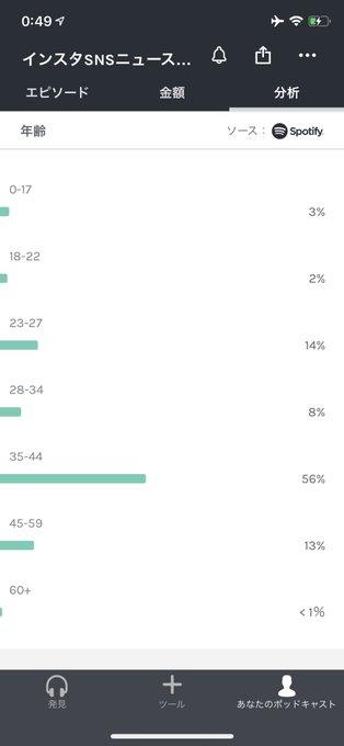 Anchor iOSアプリ分析タブで性別/年齢層/再生プラットフォーム確認可能に!平均再生時間も!ポッドキャスト 最新ニュース 2020年4月