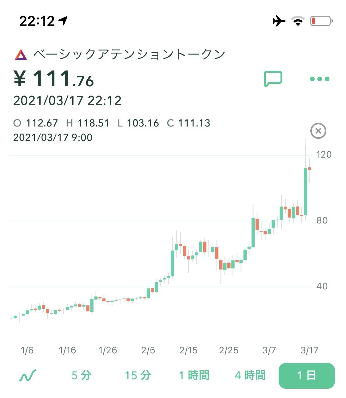110円突破!BAT(Bsic Attention Token)。ビットバンクへ上場。仮想通貨/暗号資産/ブラウザブレイブ関連最新情報 2021年3月