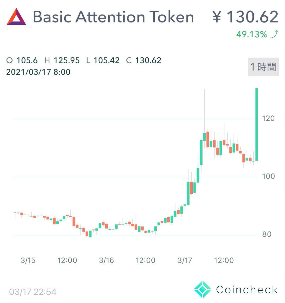 140円突破!BAT(Basic Attention Token)。ビットバンクへ上場。仮想通貨/暗号資産/ブラウザBrave関連 最新情報 2021年3月