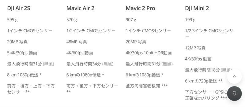 DJI Air 2S予約開始!5.4Kで空撮可能なオールインワン型ドローン発売!
